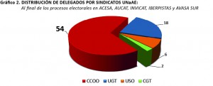 grafico elecciones UNaAE